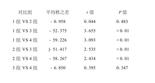 定性资料如何合理选择统计方法及常见错误分析