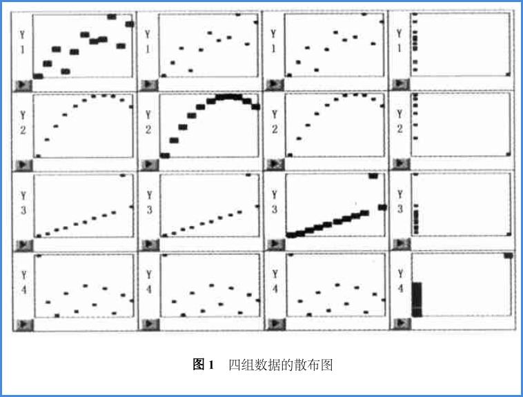 直线相关与直线回归分析常见错误实例说明与解释