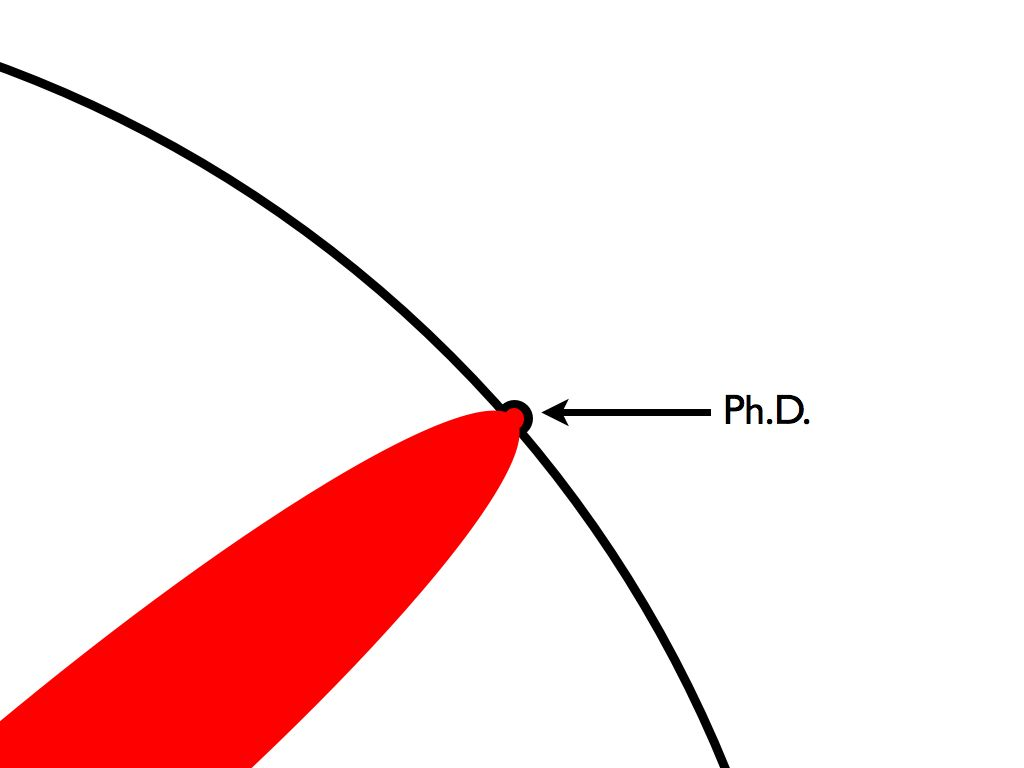 用图来说明一下何为博士学位