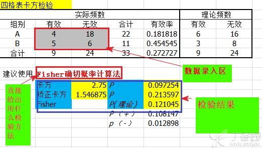 EXCEL自动卡方检验及Fisher检验