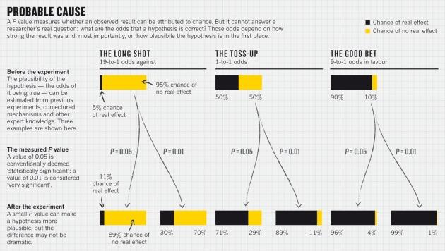 P值小于等于0.05是否真有统计学意义